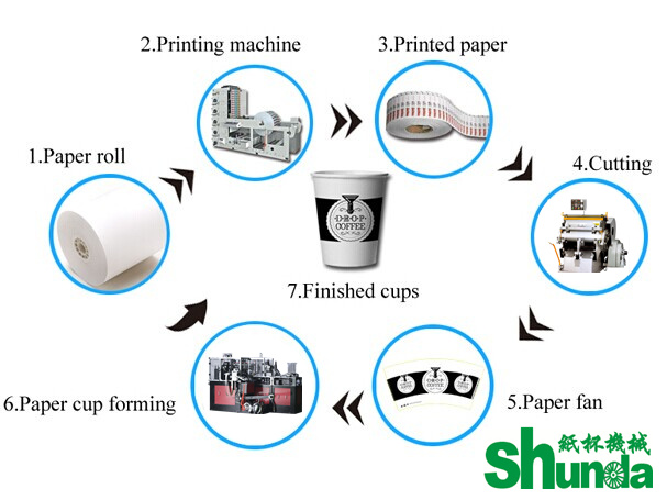 Custom Intelligent Paper Tea Cup Making Machine Single PE Coated Paper