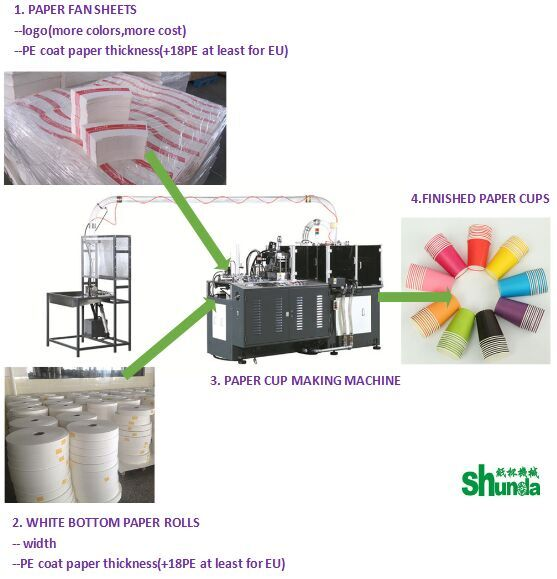 PLC Control High Speed Paper Cup Machine With Automatic Counting System
