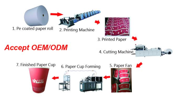 2-32oz Antirust Mouldings Ice Cream Cup Making Machine 135-450 Gsm With Ultrasonic